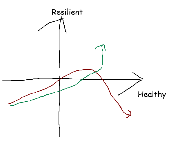 Healthy vs Resilient Axis
