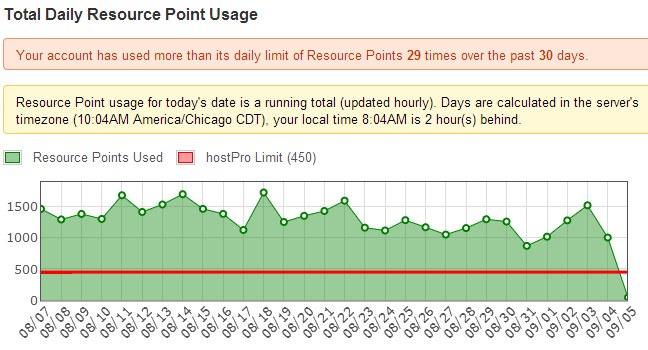 resource point usage