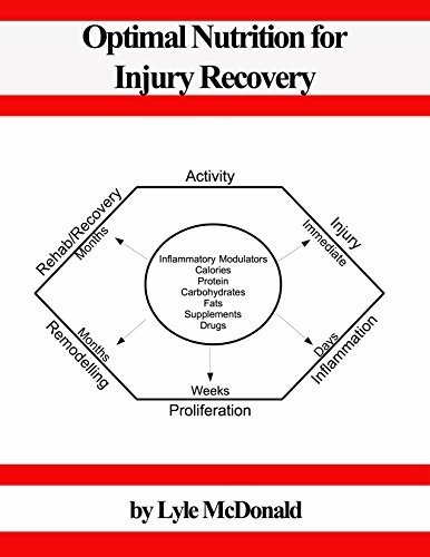 Optimal Nutrition for Injury