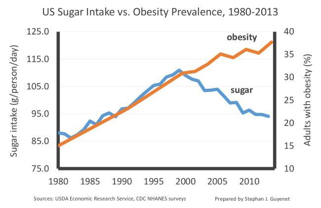 Obesity vs Sugar