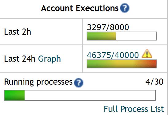account executions Saturday